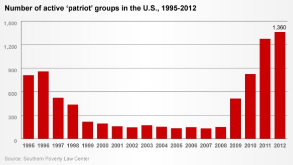 130305113720-splc-patriot-groups-story-top