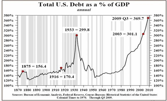 Total-US-Debt-As-A-Percentage-Of-GDP