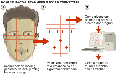 facial recognition 2d png