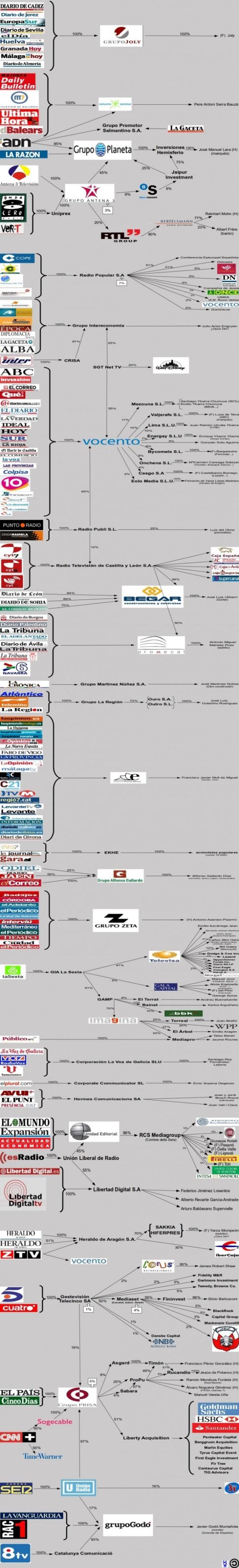 mediosdecomunicacion España