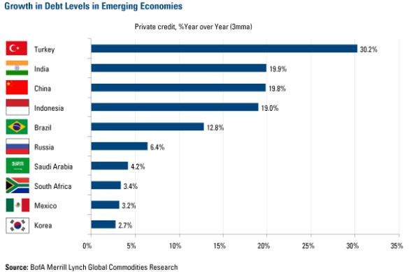 1-24-11-ft-growth-in-debt-in-emerging-economies-2