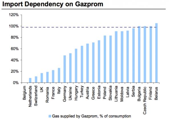 dependencia gazprom europa