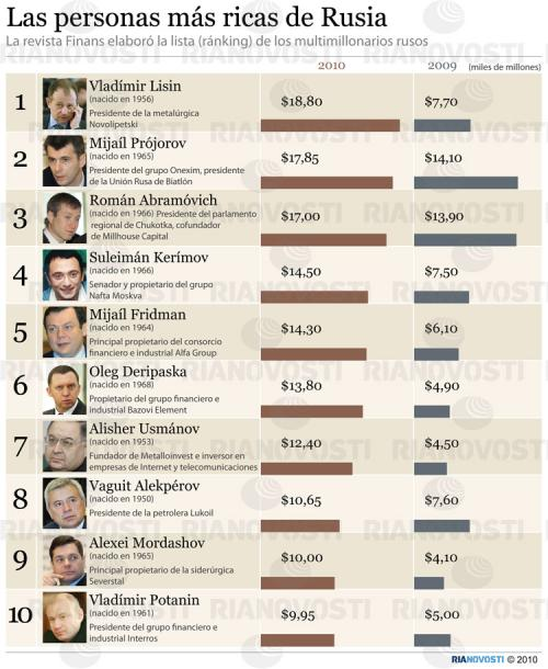 oligarcas rusos