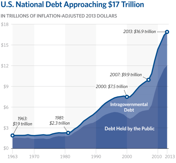 us national debt ret