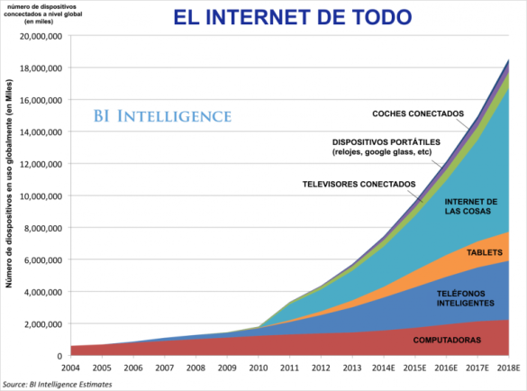 """En el siguiente gráfico se muestran las principales tendencias y previsiones para todo el ecosistema de productos conectados a Internet, incluyendo televisores, coches, dispositivos informáticos portátiles y todo tipo de herramientas empresariales y de usuario que pronto estarán conectadas al conocido como """"Internet de las Cosas"""". Por poner un ejemplo, en el gráfico se prevé que en el año 2018, en el mundo ya habrá más de 18000 millones de dispositivos conectados a internet…y ésto solo será el comienzo…"""
